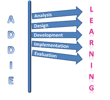 The Importance Of Instructional Design Evolution Culture