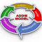 Instructional Design – ADDIE